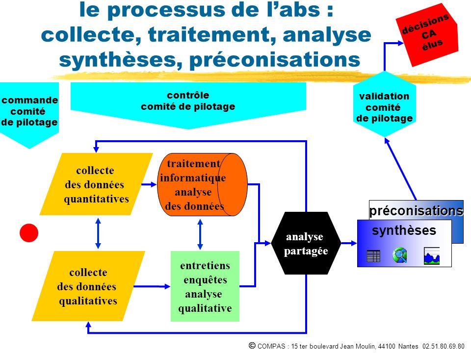 COMPAS : 15 ter boulevard Jean Moulin, 44100 Nantes 02.51.80.69.80 préconisations synthèses le processus de labs : collecte, traitement, analyse synth