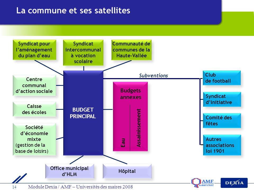 Module Dexia / AMF – Universités des maires 2008 14 Office municipal dHLM Hôpital Subventions Syndicat intercommunal à vocation scolaire Communauté de
