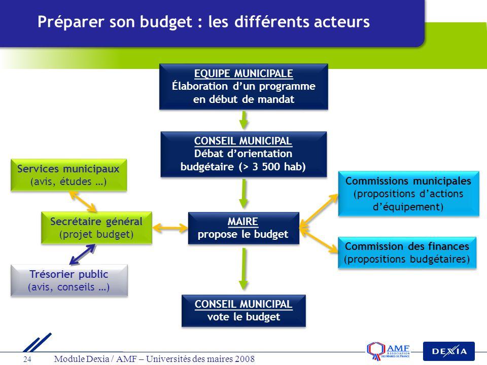 Module Dexia / AMF – Universités des maires 2008 24 Commissions municipales (propositions dactions déquipement) MAIRE propose le budget MAIRE propose