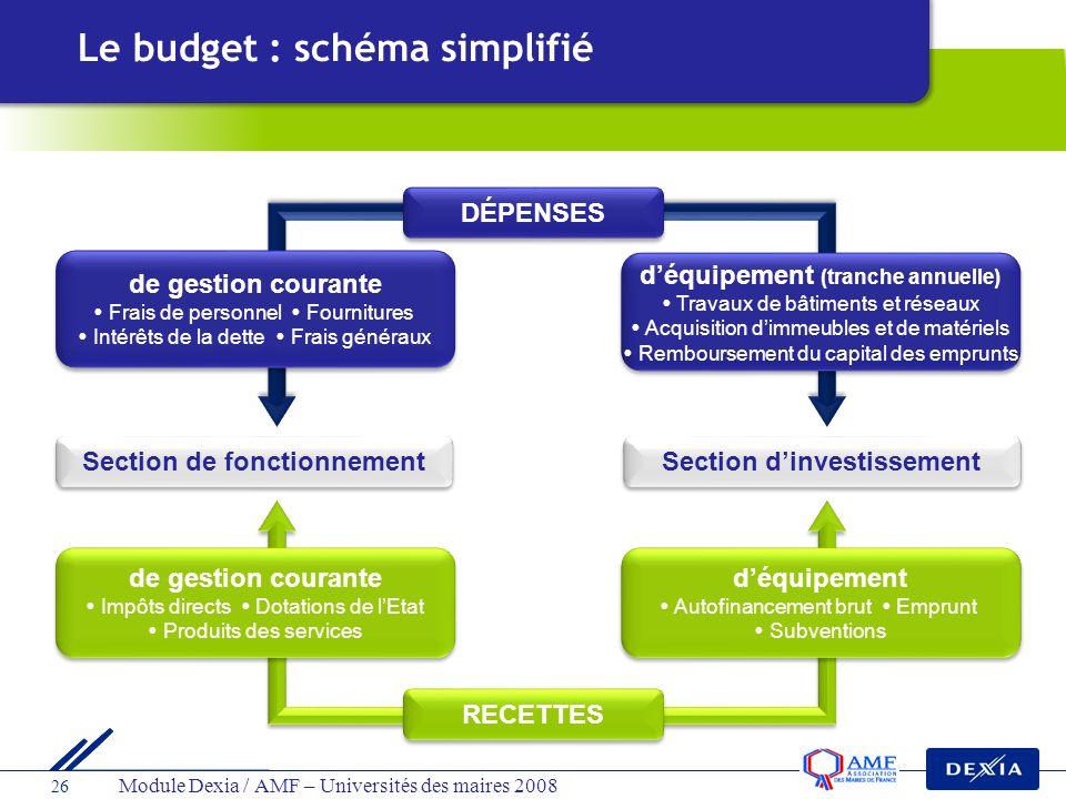 Module Dexia / AMF – Universités des maires 2008 26 Section dinvestissement Section de fonctionnement déquipement Autofinancement brut Emprunt Subvent