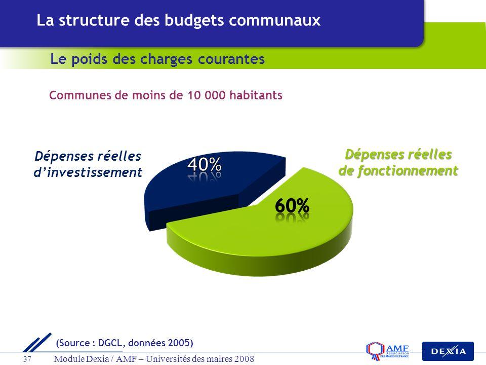 Module Dexia / AMF – Universités des maires 2008 37 La structure des budgets communaux Le poids des charges courantes Dépenses réelles de fonctionneme