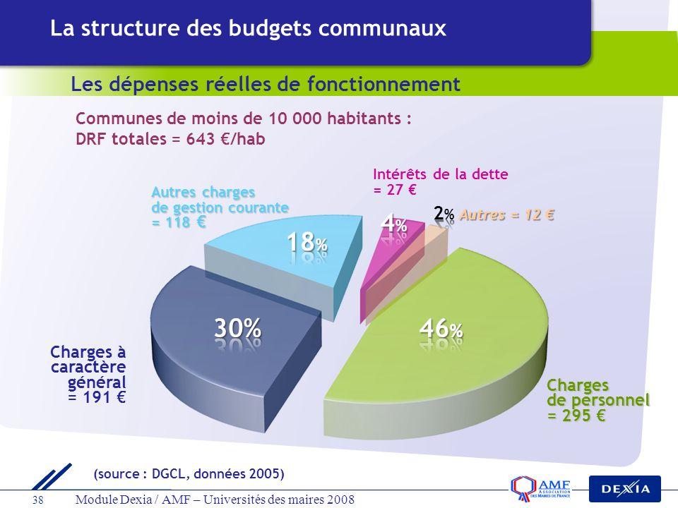 38 Module Dexia / AMF – Universités des maires 2008 Les dépenses réelles de fonctionnement Communes de moins de 10 000 habitants : DRF totales = 643 /