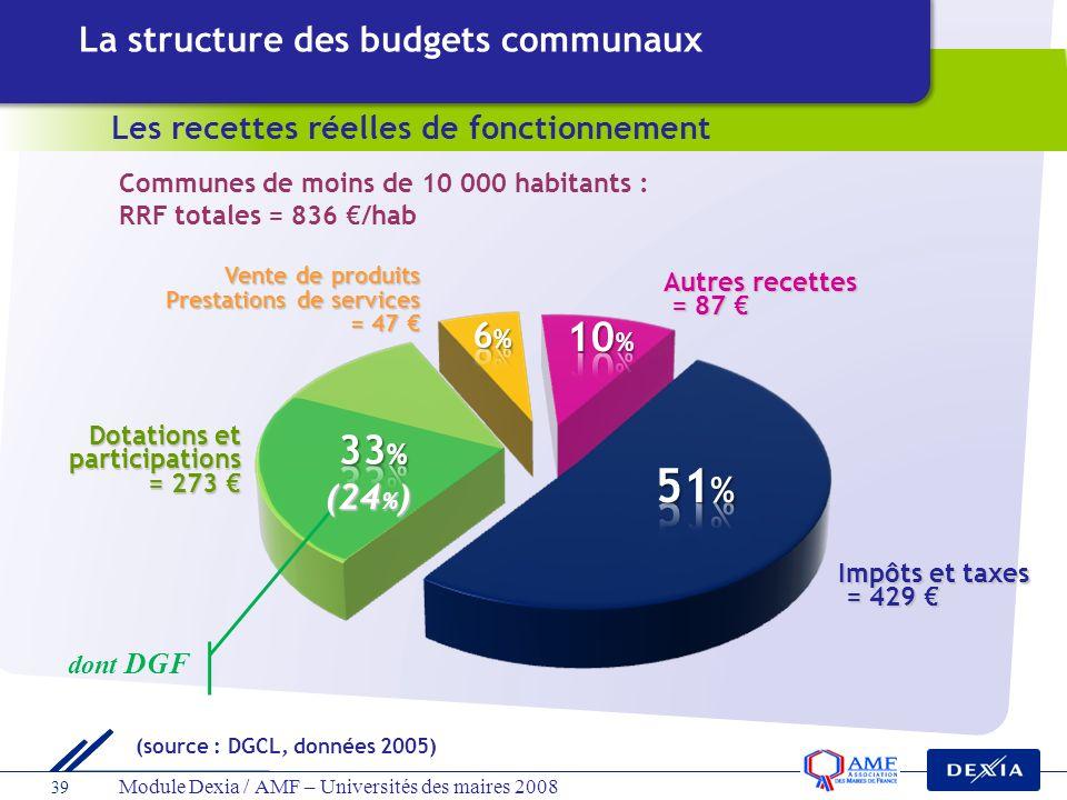 39 Module Dexia / AMF – Universités des maires 2008 dont DGF (24 % ) La structure des budgets communaux Les recettes réelles de fonctionnement Commune