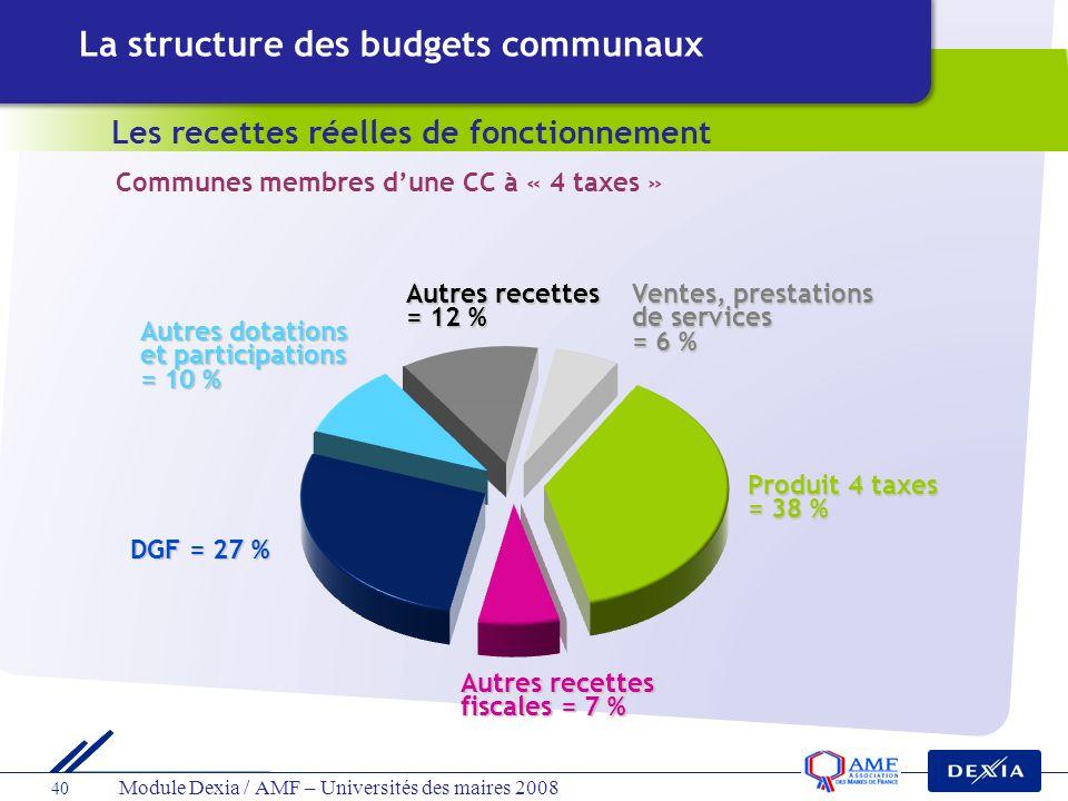 40 Module Dexia / AMF – Universités des maires 2008 Ventes, prestations de services = 6 % Produit 4 taxes = 38 % Autres recettes = 12 % Autres dotatio