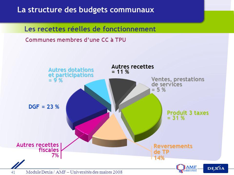 41 Module Dexia / AMF – Universités des maires 2008 Autres recettes fiscales 7% Reversements de TP 14% Les recettes réelles de fonctionnement La struc