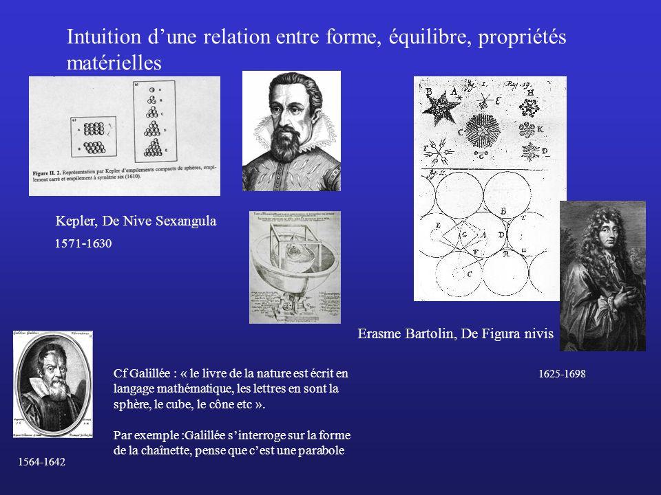 Kepler, De Nive Sexangula Erasme Bartolin, De Figura nivis Intuition dune relation entre forme, équilibre, propriétés matérielles Cf Galillée : « le l