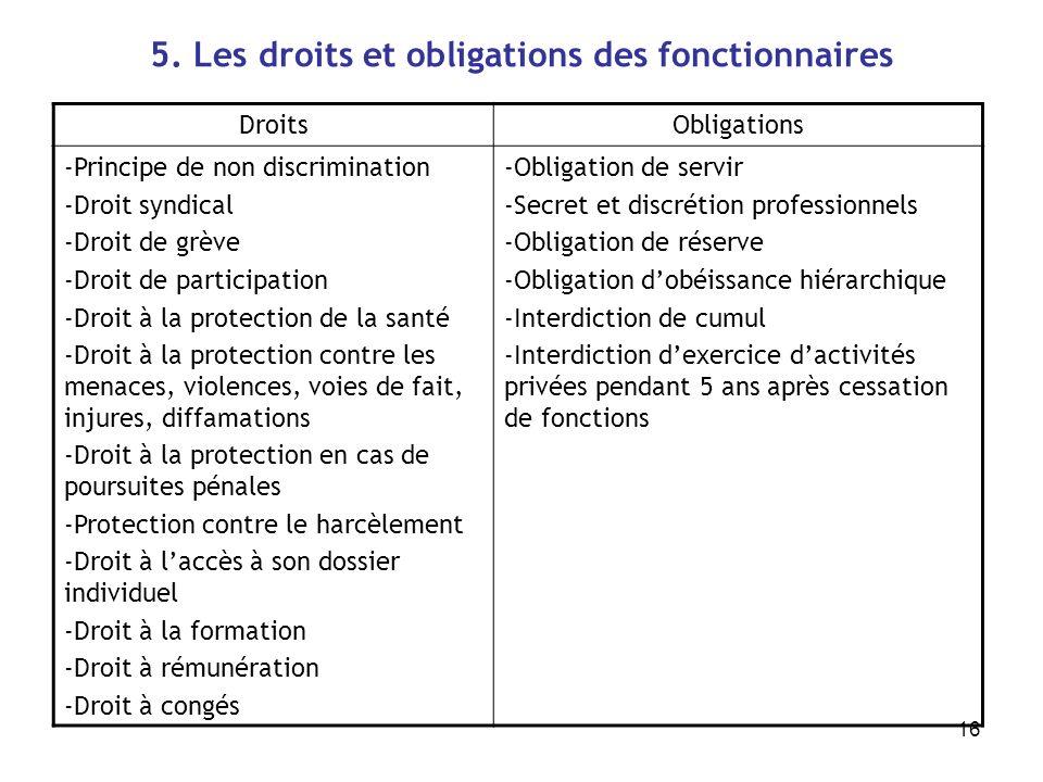 16 5. Les droits et obligations des fonctionnaires DroitsObligations -Principe de non discrimination -Droit syndical -Droit de grève -Droit de partici