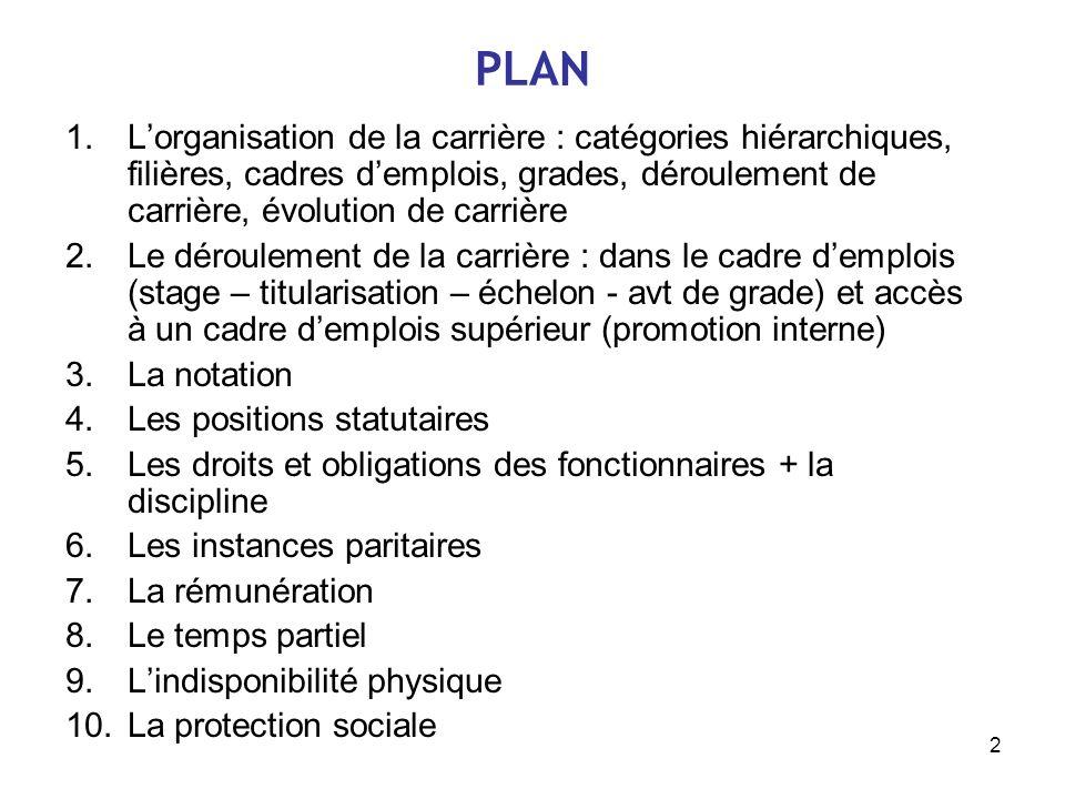 2 PLAN 1.Lorganisation de la carrière : catégories hiérarchiques, filières, cadres demplois, grades, déroulement de carrière, évolution de carrière 2.