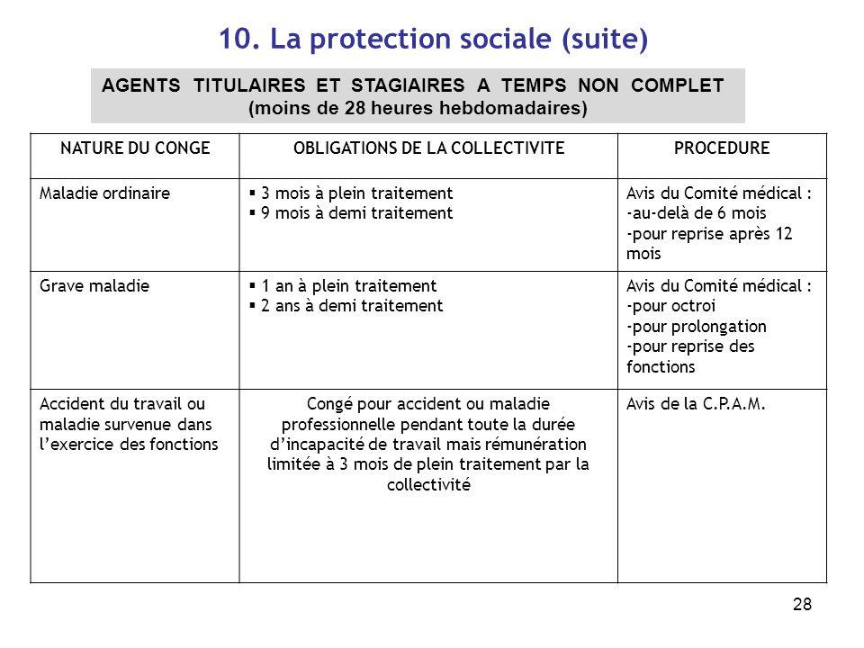 28 10. La protection sociale (suite) AGENTS TITULAIRES ET STAGIAIRES A TEMPS NON COMPLET (moins de 28 heures hebdomadaires) NATURE DU CONGEOBLIGATIONS