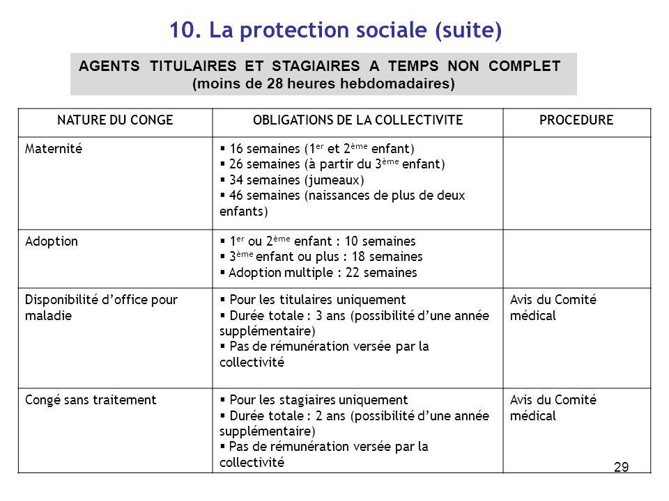 29 10. La protection sociale (suite) AGENTS TITULAIRES ET STAGIAIRES A TEMPS NON COMPLET (moins de 28 heures hebdomadaires) NATURE DU CONGEOBLIGATIONS