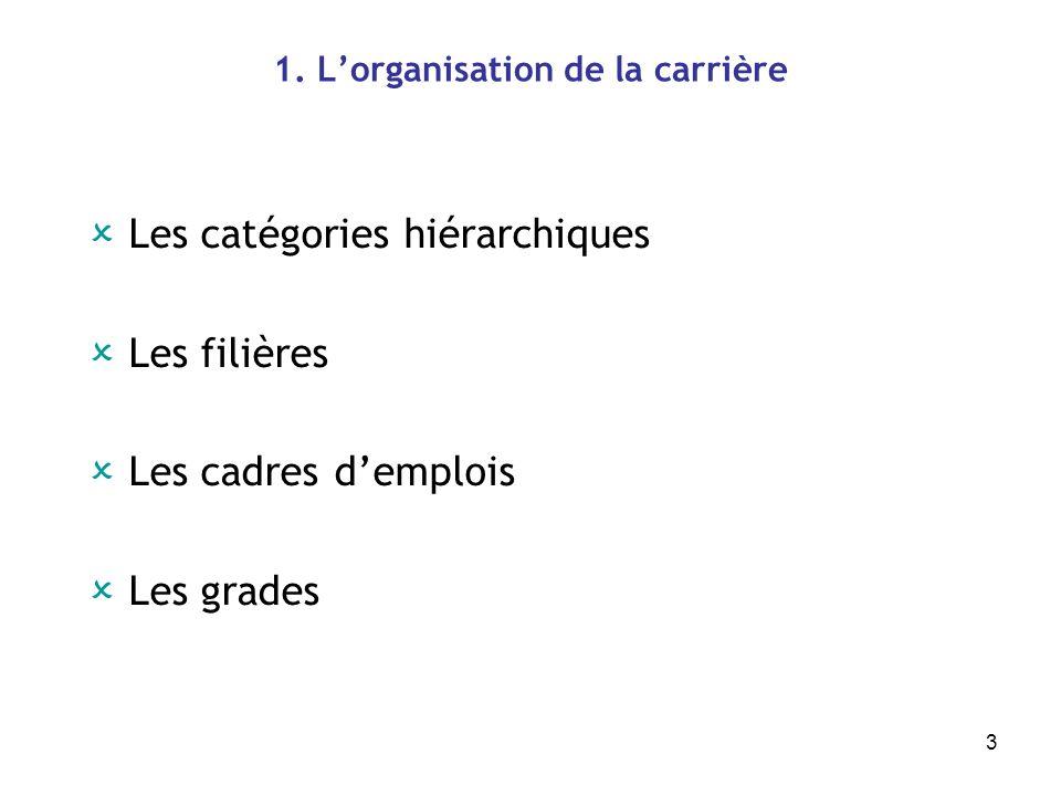 3 1. Lorganisation de la carrière Les catégories hiérarchiques Les filières Les cadres demplois Les grades