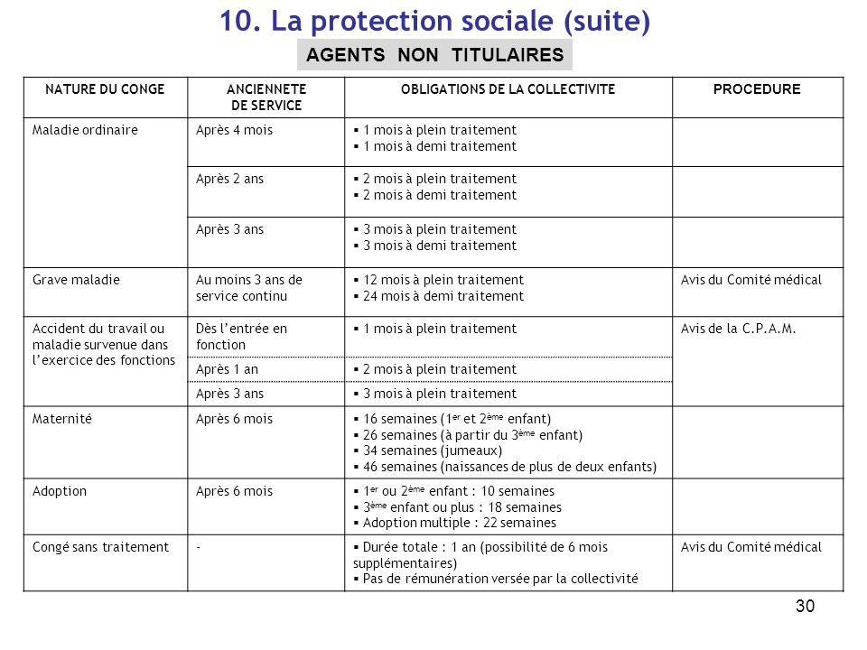 30 10. La protection sociale (suite) AGENTS NON TITULAIRES NATURE DU CONGEANCIENNETE DE SERVICE OBLIGATIONS DE LA COLLECTIVITE PROCEDURE Maladie ordin