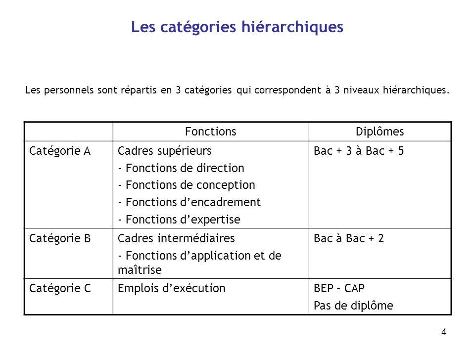 4 Les catégories hiérarchiques Les personnels sont répartis en 3 catégories qui correspondent à 3 niveaux hiérarchiques. FonctionsDiplômes Catégorie A