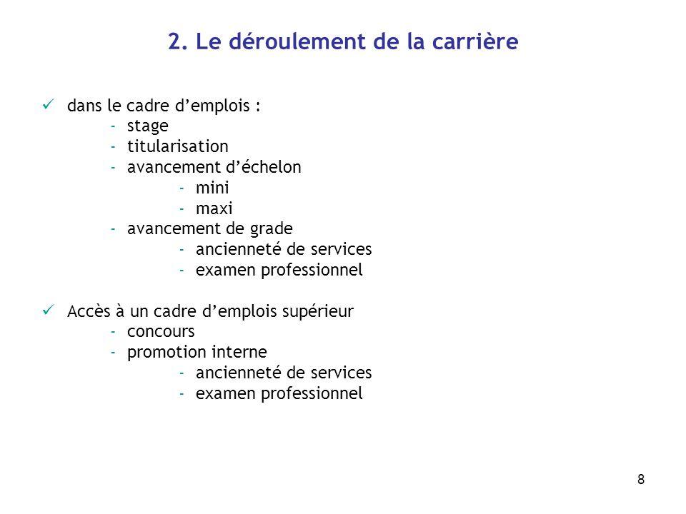 8 2. Le déroulement de la carrière dans le cadre demplois : -stage -titularisation -avancement déchelon -mini -maxi -avancement de grade -ancienneté d