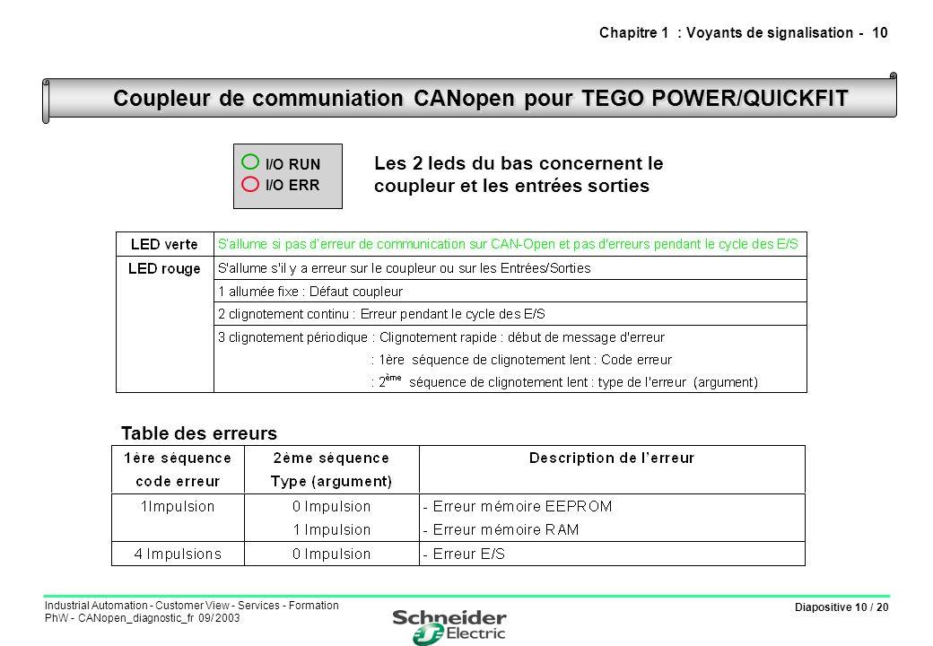 Diapositive 10 / 20 Industrial Automation - Customer View - Services - Formation PhW - CANopen_diagnostic_fr 09/ 2003 Coupleur de communiation CANopen