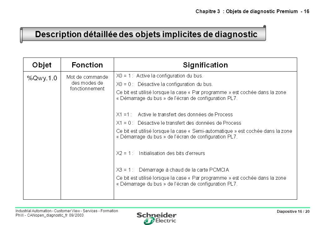 Diapositive 16 / 20 Industrial Automation - Customer View - Services - Formation PhW - CANopen_diagnostic_fr 09/ 2003 Description détaillée des objets implicites de diagnostic Chapitre 3 : Objets de diagnostic Premium - 16