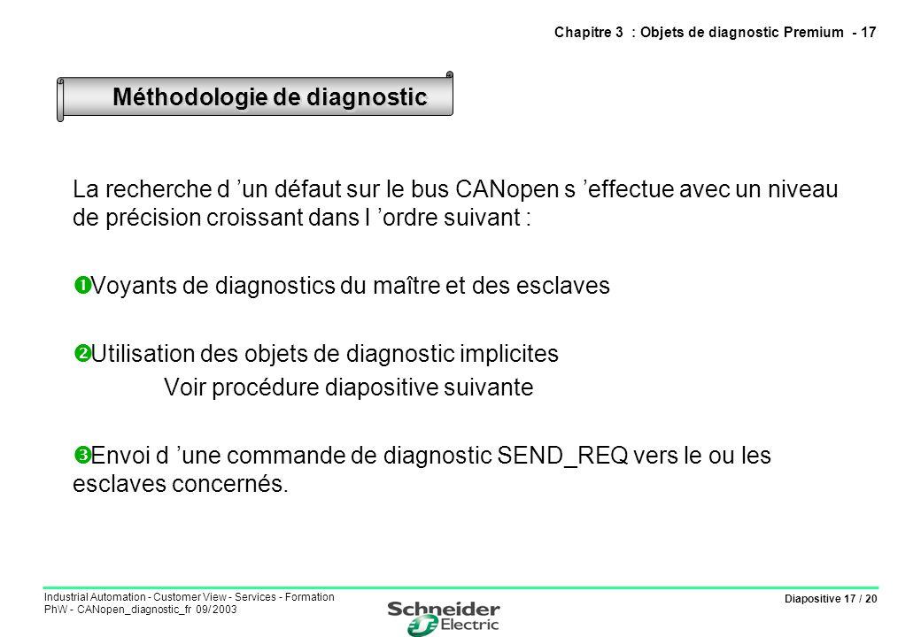 Diapositive 17 / 20 Industrial Automation - Customer View - Services - Formation PhW - CANopen_diagnostic_fr 09/ 2003 Méthodologie de diagnostic Chapi