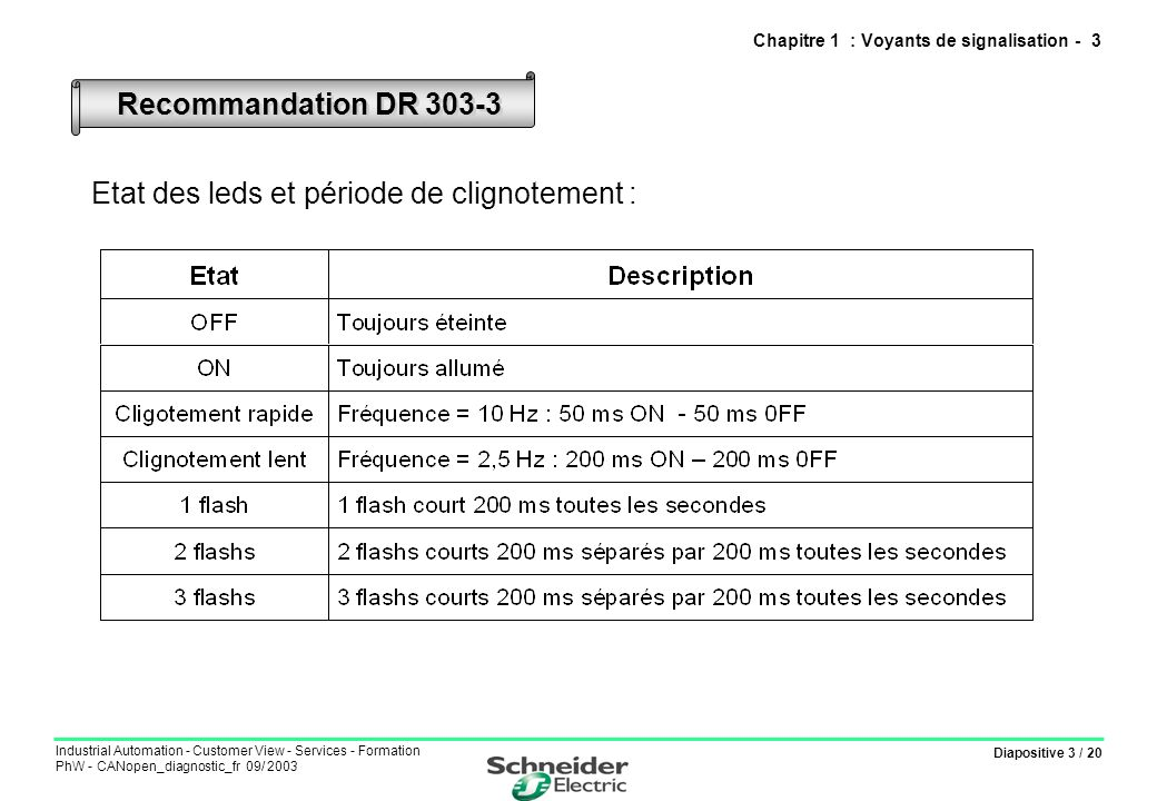 Diapositive 3 / 20 Industrial Automation - Customer View - Services - Formation PhW - CANopen_diagnostic_fr 09/ 2003 Etat des leds et période de clignotement : Recommandation DR Chapitre 1 : Voyants de signalisation - 3