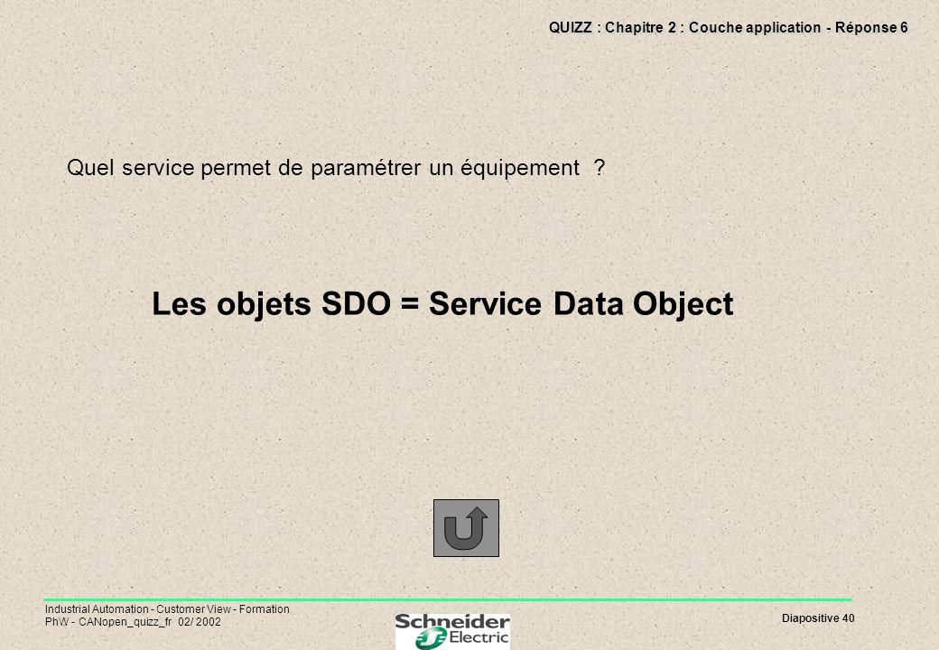 Diapositive 40 Industrial Automation - Customer View - Formation PhW - CANopen_quizz_fr 02/ 2002 QUIZZ : Chapitre 2 : Couche application - Réponse 6 Q