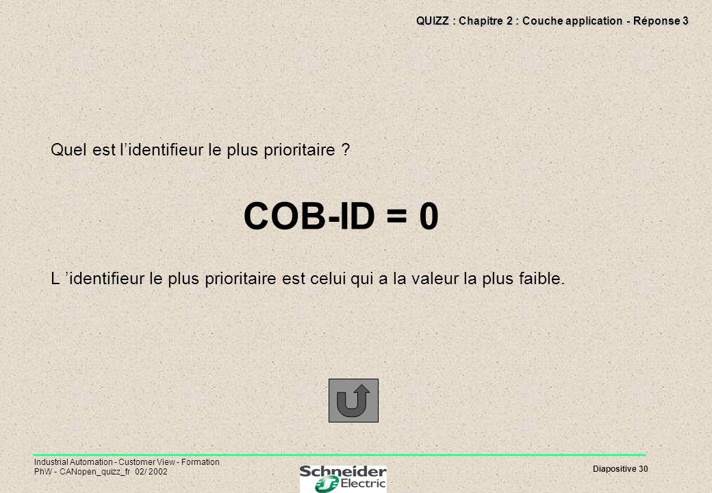 Diapositive 30 Industrial Automation - Customer View - Formation PhW - CANopen_quizz_fr 02/ 2002 QUIZZ : Chapitre 2 : Couche application - Réponse 3 Q