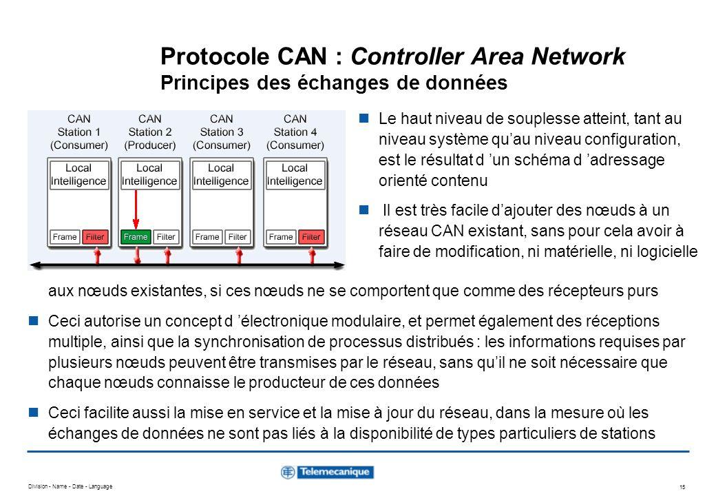 Division - Name - Date - Language 15 Protocole CAN : Controller Area Network Principes des échanges de données Le haut niveau de souplesse atteint, ta