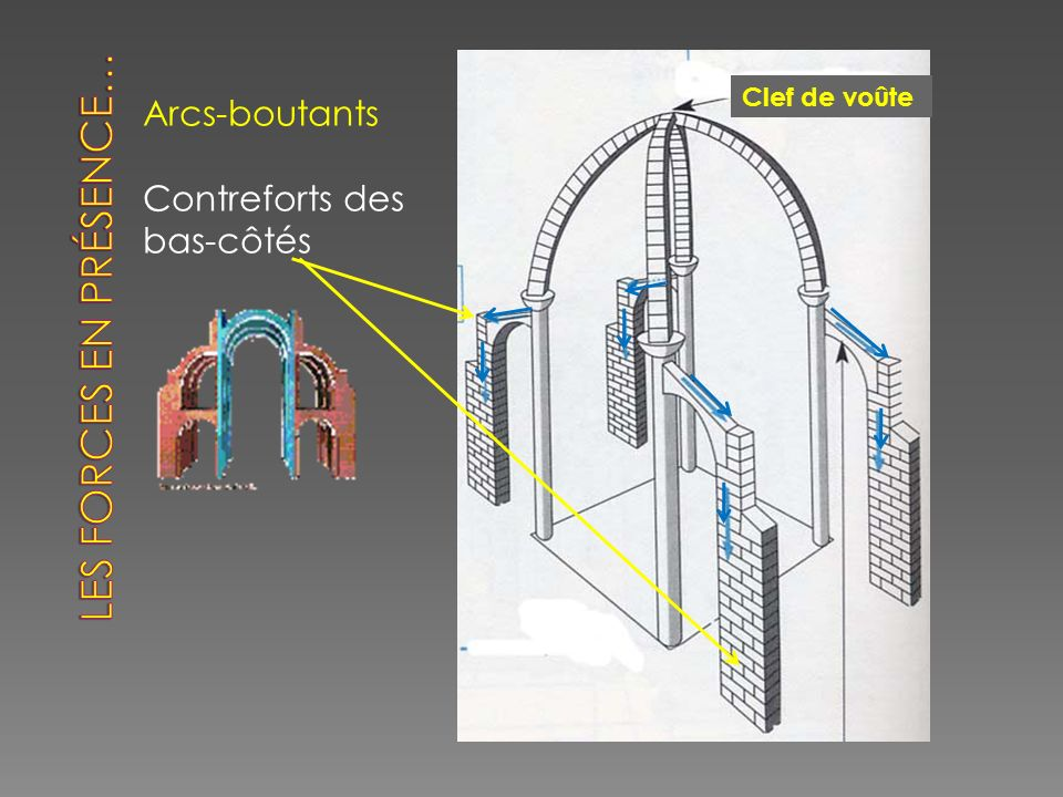 Arcs-boutants Contreforts des bas-côtés Clef de voûte