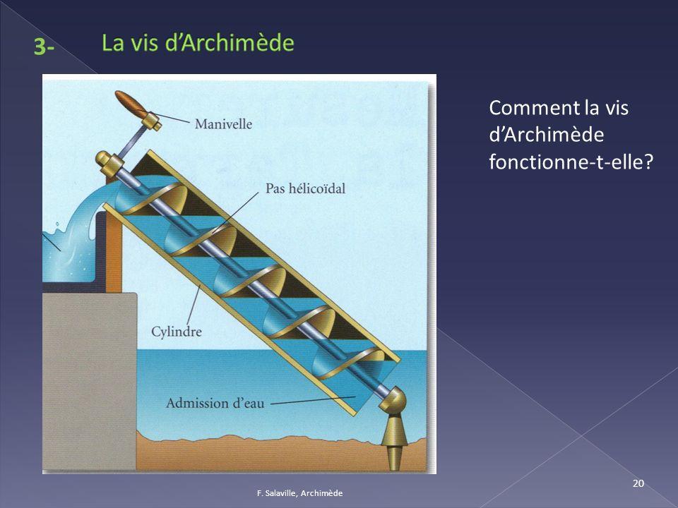 F. Salaville, Archimède 20 3- Comment la vis dArchimède fonctionne-t-elle?