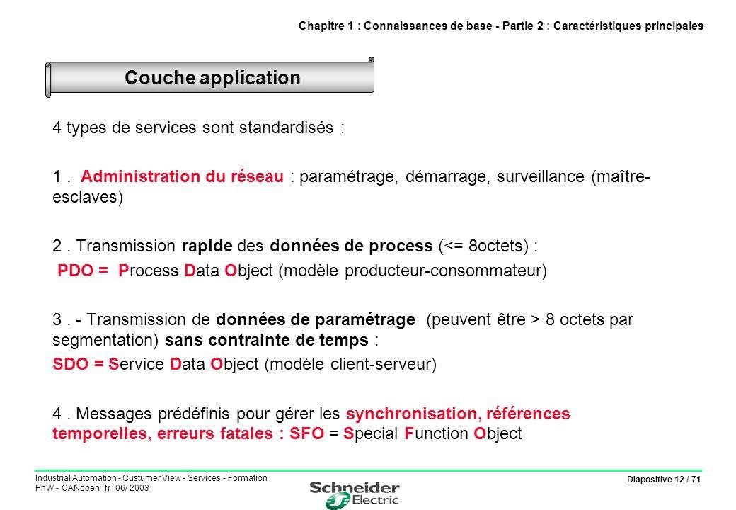 Diapositive 12 / 71 Industrial Automation - Custumer View - Services - Formation PhW - CANopen_fr 06/ 2003 4 types de services sont standardisés : 1.