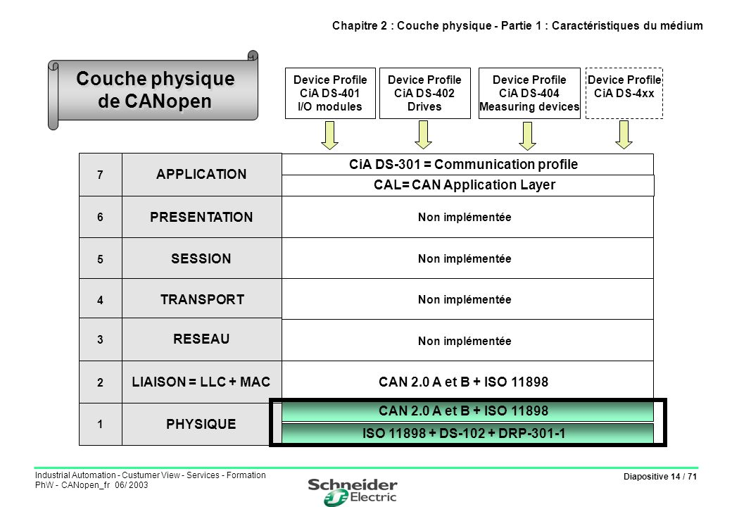 Diapositive 14 / 71 Industrial Automation - Custumer View - Services - Formation PhW - CANopen_fr 06/ 2003 CiA DS-301 = Communication profile Non impl