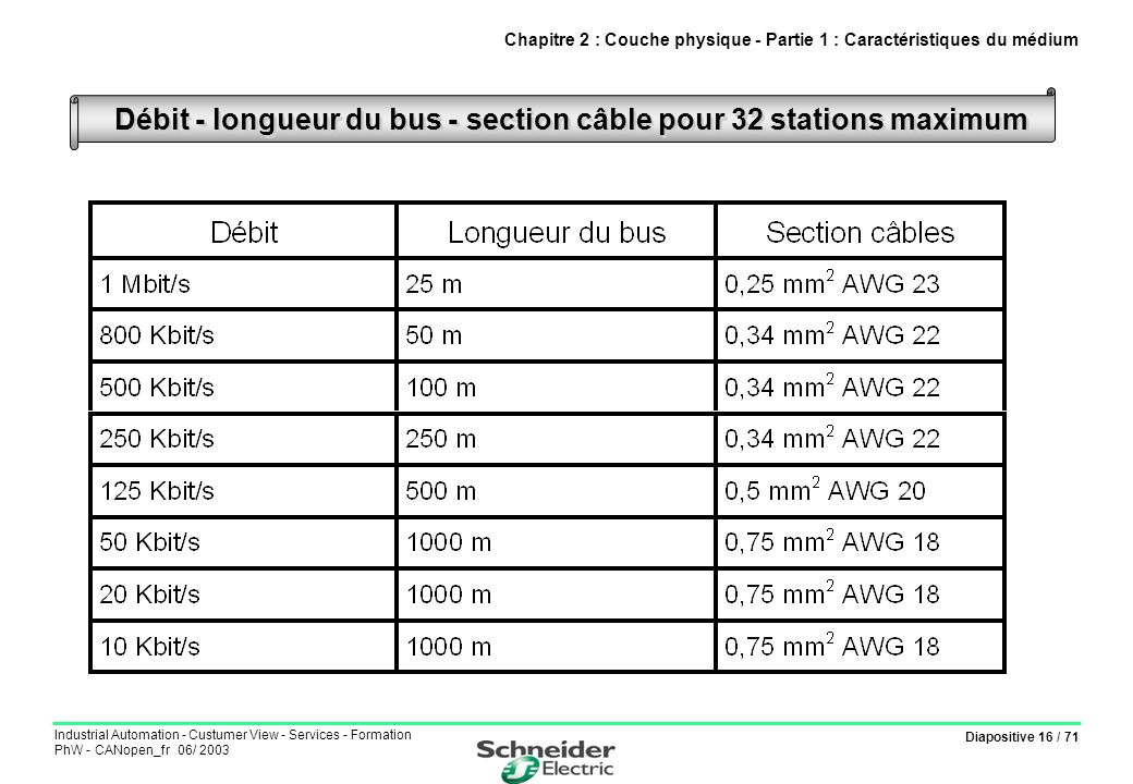 Diapositive 16 / 71 Industrial Automation - Custumer View - Services - Formation PhW - CANopen_fr 06/ 2003 Débit - longueur du bus - section câble pou