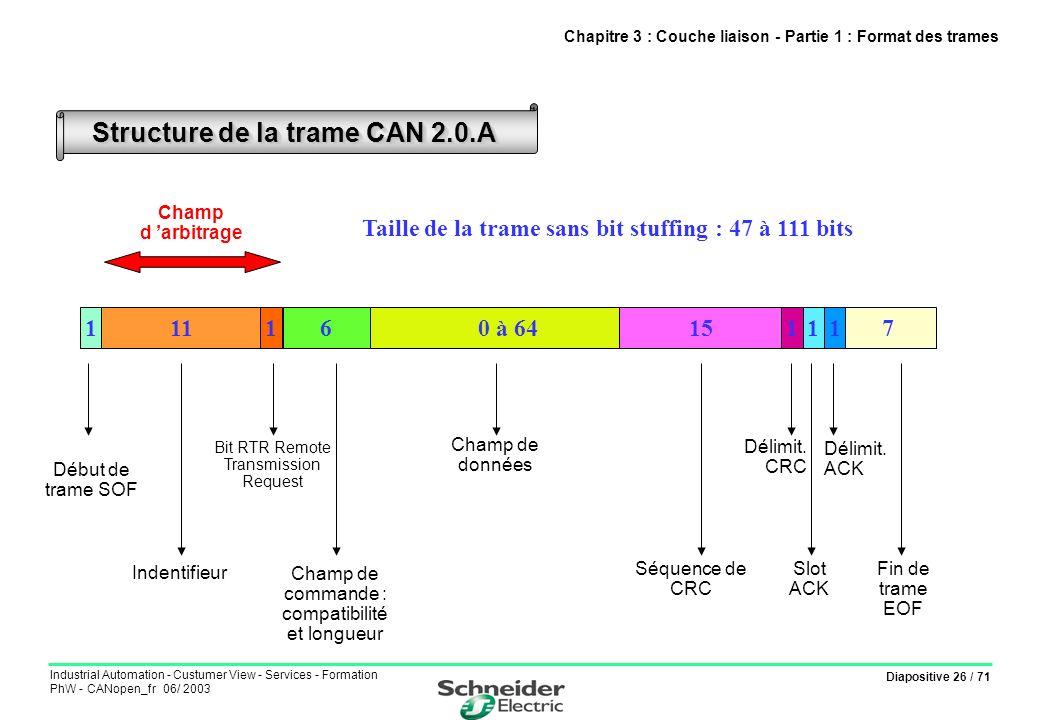 Diapositive 26 / 71 Industrial Automation - Custumer View - Services - Formation PhW - CANopen_fr 06/ 2003 Chapitre 3 : Couche liaison - Partie 1 : Fo