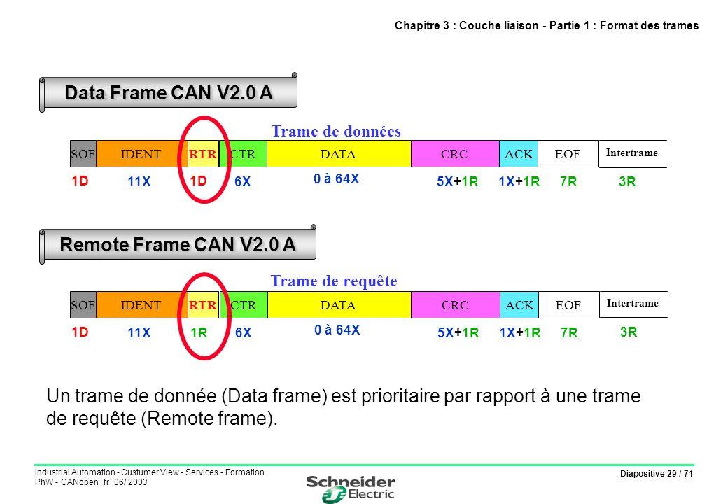 Diapositive 29 / 71 Industrial Automation - Custumer View - Services - Formation PhW - CANopen_fr 06/ 2003 Chapitre 3 : Couche liaison - Partie 1 : Fo