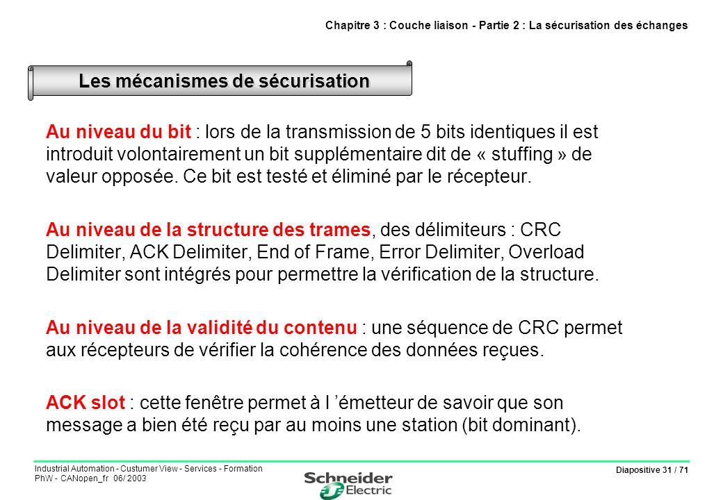 Diapositive 31 / 71 Industrial Automation - Custumer View - Services - Formation PhW - CANopen_fr 06/ 2003 Au niveau du bit : lors de la transmission