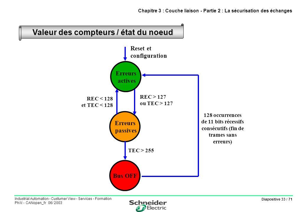 Diapositive 33 / 71 Industrial Automation - Custumer View - Services - Formation PhW - CANopen_fr 06/ 2003 Valeur des compteurs / état du noeud Chapit