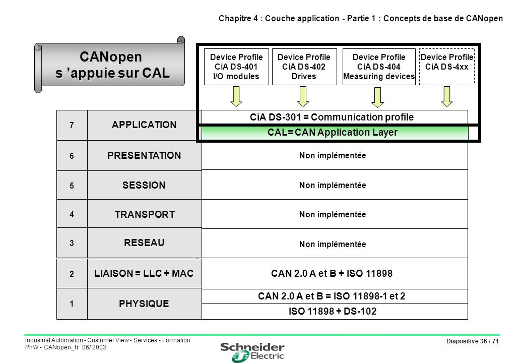 Diapositive 36 / 71 Industrial Automation - Custumer View - Services - Formation PhW - CANopen_fr 06/ 2003 CiA DS-301 = Communication profile Non impl