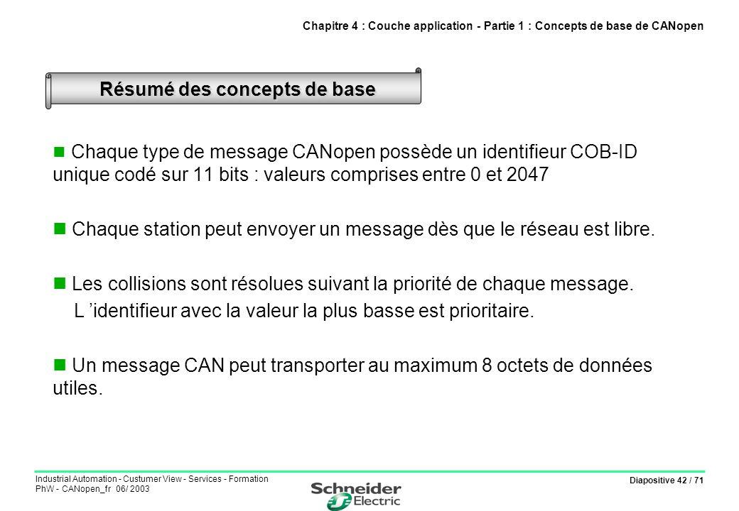 Diapositive 42 / 71 Industrial Automation - Custumer View - Services - Formation PhW - CANopen_fr 06/ 2003 Résumé des concepts de base Chaque type de