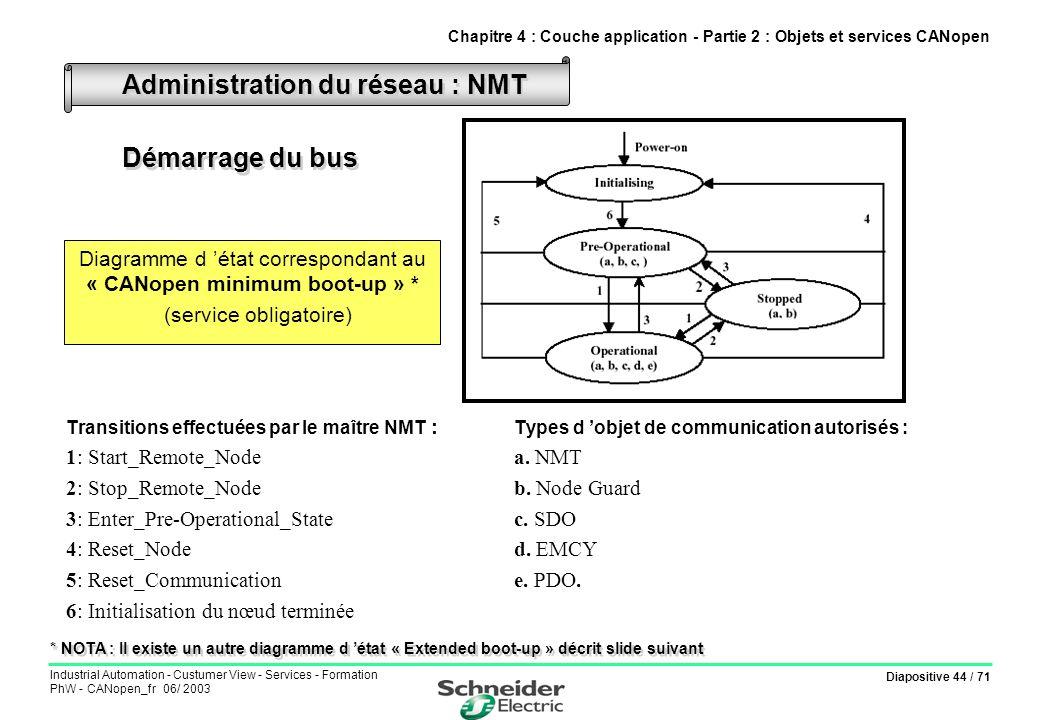 Diapositive 44 / 71 Industrial Automation - Custumer View - Services - Formation PhW - CANopen_fr 06/ 2003 Transitions effectuées par le maître NMT :