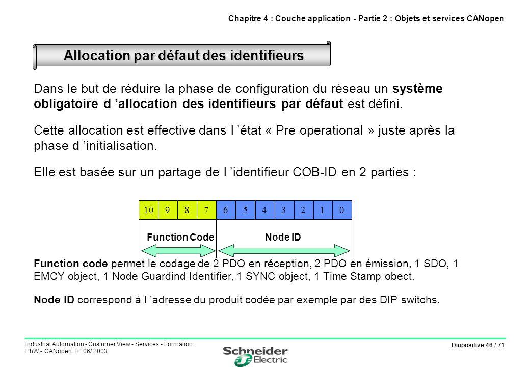 Diapositive 46 / 71 Industrial Automation - Custumer View - Services - Formation PhW - CANopen_fr 06/ 2003 Dans le but de réduire la phase de configur