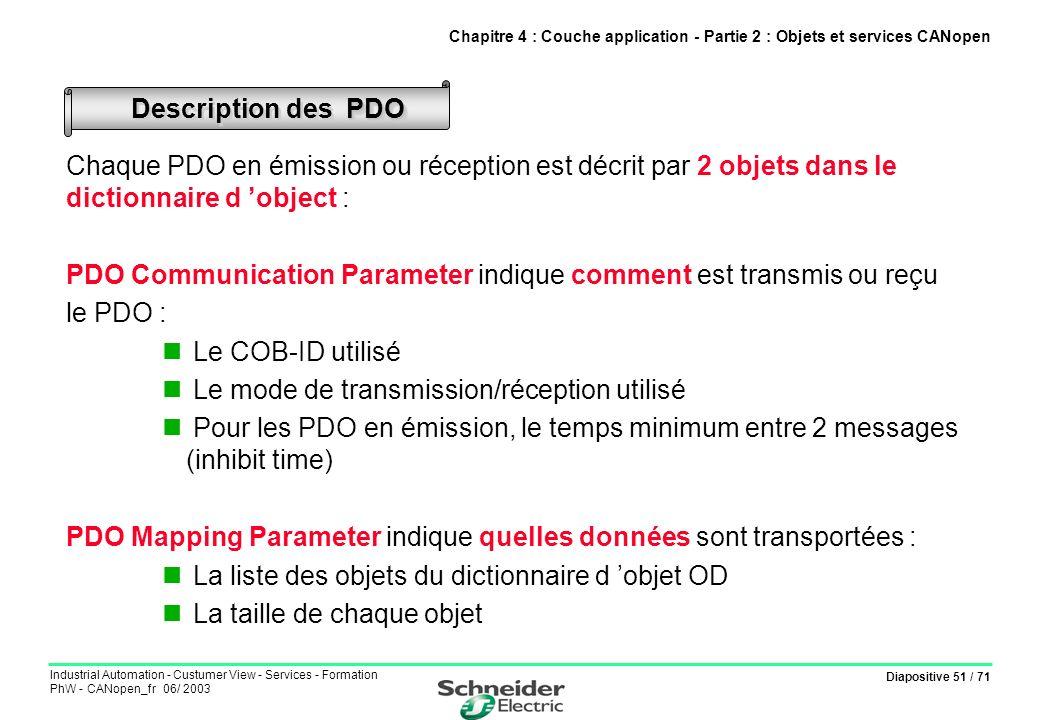 Diapositive 51 / 71 Industrial Automation - Custumer View - Services - Formation PhW - CANopen_fr 06/ 2003 Chaque PDO en émission ou réception est déc
