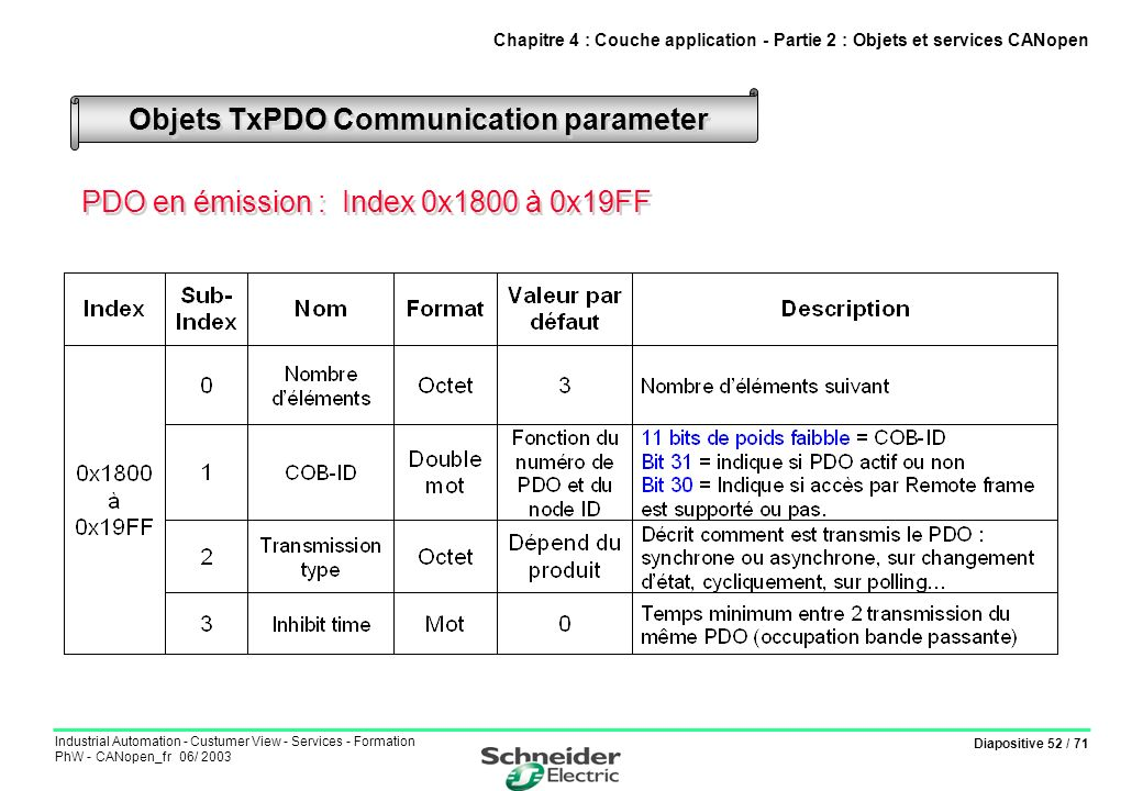 Diapositive 52 / 71 Industrial Automation - Custumer View - Services - Formation PhW - CANopen_fr 06/ 2003 Objets TxPDO Communication parameter Chapit