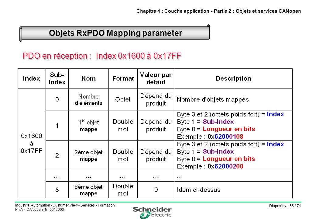 Diapositive 55 / 71 Industrial Automation - Custumer View - Services - Formation PhW - CANopen_fr 06/ 2003 Objets RxPDO Mapping parameter Chapitre 4 :