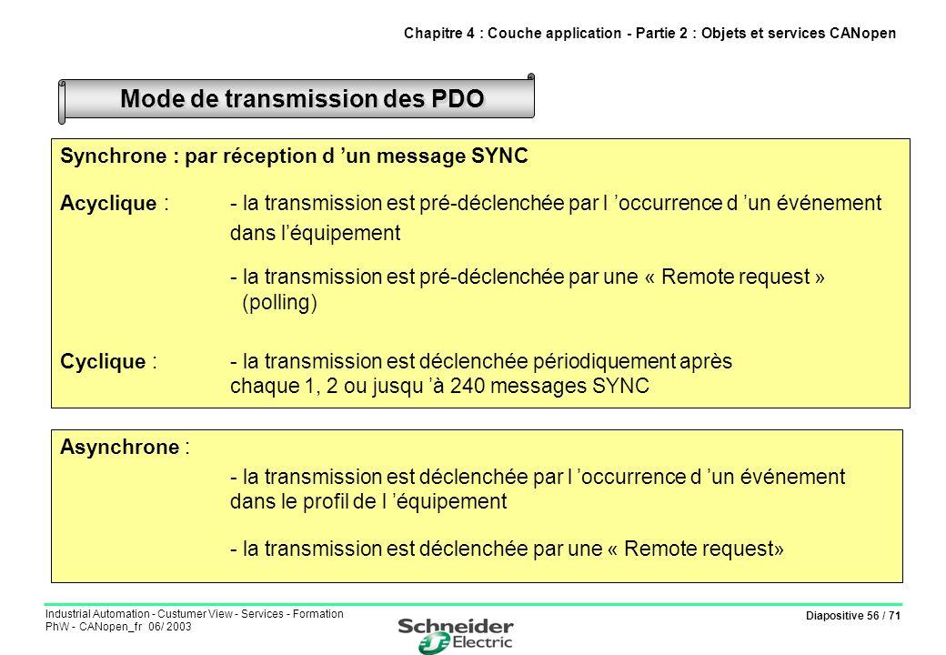 Diapositive 56 / 71 Industrial Automation - Custumer View - Services - Formation PhW - CANopen_fr 06/ 2003 Synchrone : par réception d un message SYNC