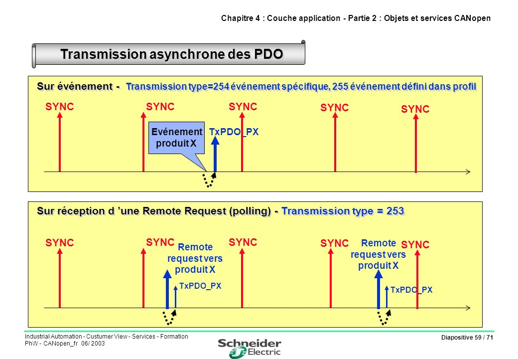 Diapositive 59 / 71 Industrial Automation - Custumer View - Services - Formation PhW - CANopen_fr 06/ 2003 Transmission asynchrone des PDO Chapitre 4