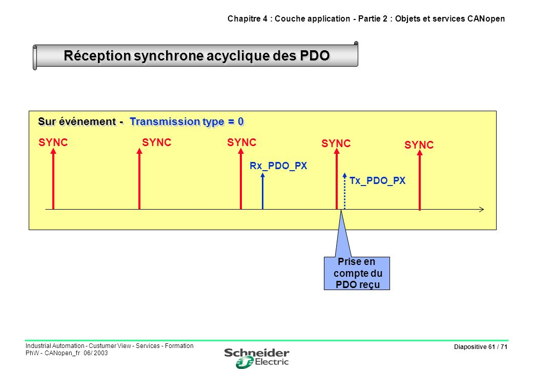 Diapositive 61 / 71 Industrial Automation - Custumer View - Services - Formation PhW - CANopen_fr 06/ 2003 Réception synchrone acyclique des PDO Chapi