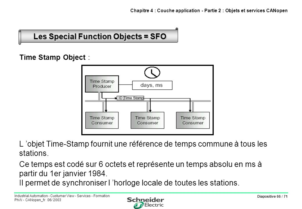 Diapositive 66 / 71 Industrial Automation - Custumer View - Services - Formation PhW - CANopen_fr 06/ 2003 Time Stamp Object : L objet Time-Stamp four