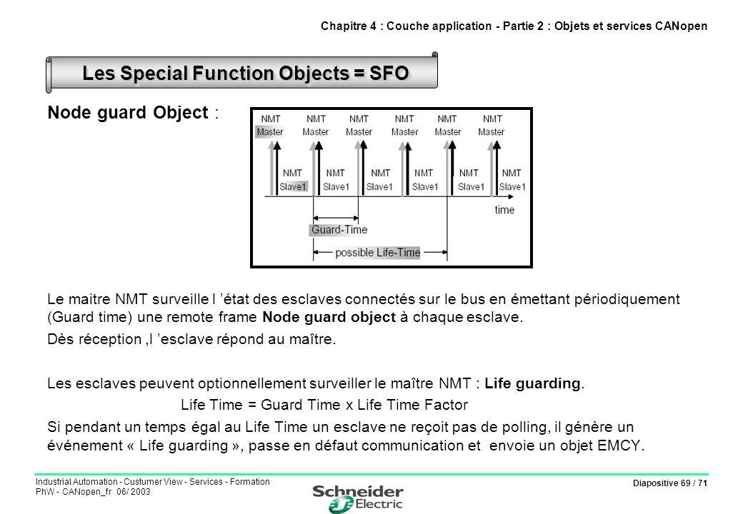 Diapositive 69 / 71 Industrial Automation - Custumer View - Services - Formation PhW - CANopen_fr 06/ 2003 Node guard Object : Le maitre NMT surveille