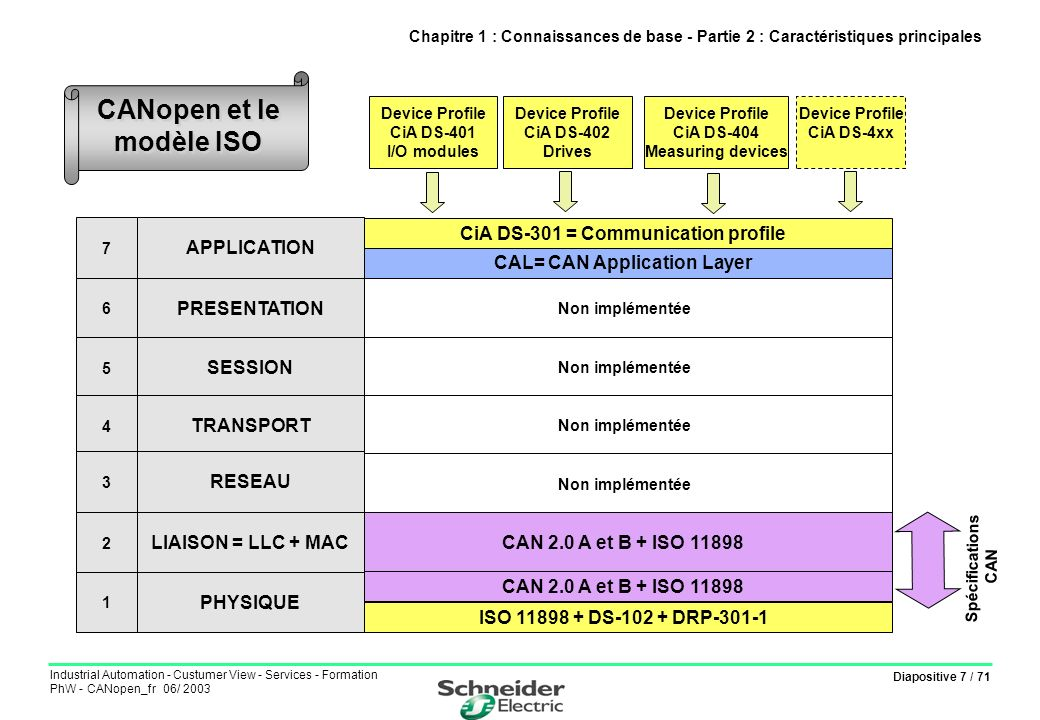 Diapositive 7 / 71 Industrial Automation - Custumer View - Services - Formation PhW - CANopen_fr 06/ 2003 CiA DS-301 = Communication profile Non implé