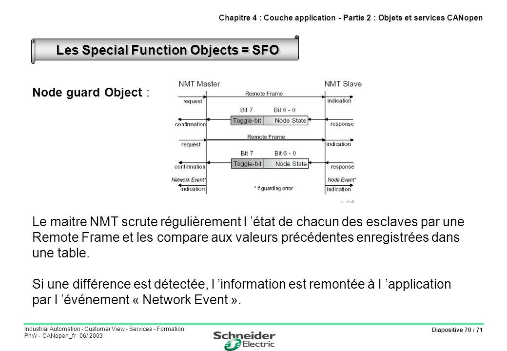 Diapositive 70 / 71 Industrial Automation - Custumer View - Services - Formation PhW - CANopen_fr 06/ 2003 Node guard Object : Le maitre NMT scrute ré