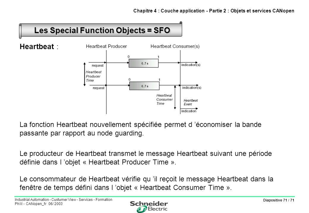 Diapositive 71 / 71 Industrial Automation - Custumer View - Services - Formation PhW - CANopen_fr 06/ 2003 Heartbeat : La fonction Heartbeat nouvellem