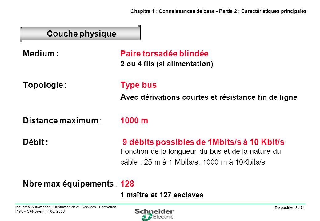 Diapositive 8 / 71 Industrial Automation - Custumer View - Services - Formation PhW - CANopen_fr 06/ 2003 Medium :Paire torsadée blindée 2 ou 4 fils (